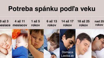Toto sú odporúčané doby spánku v závislosti od vášho veku