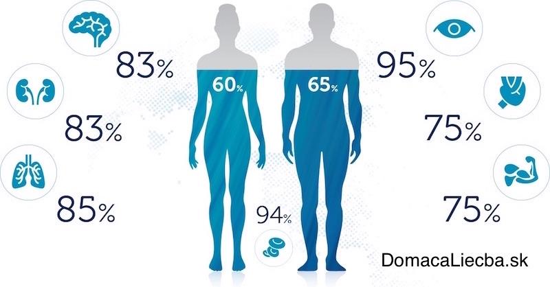 Čo sa stane s vaším telom, ak nahradíte všetky nápoje čistou vodou